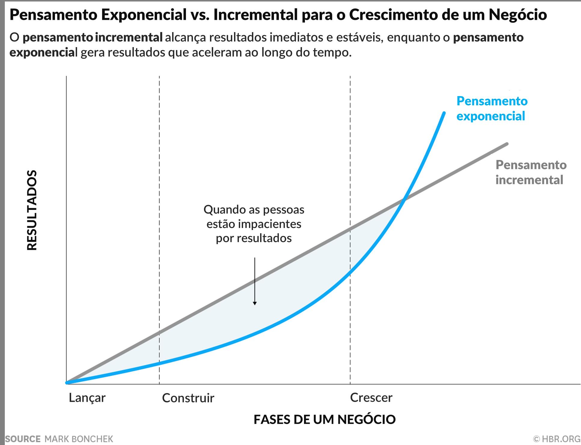 Mindset exponencial vs incremental