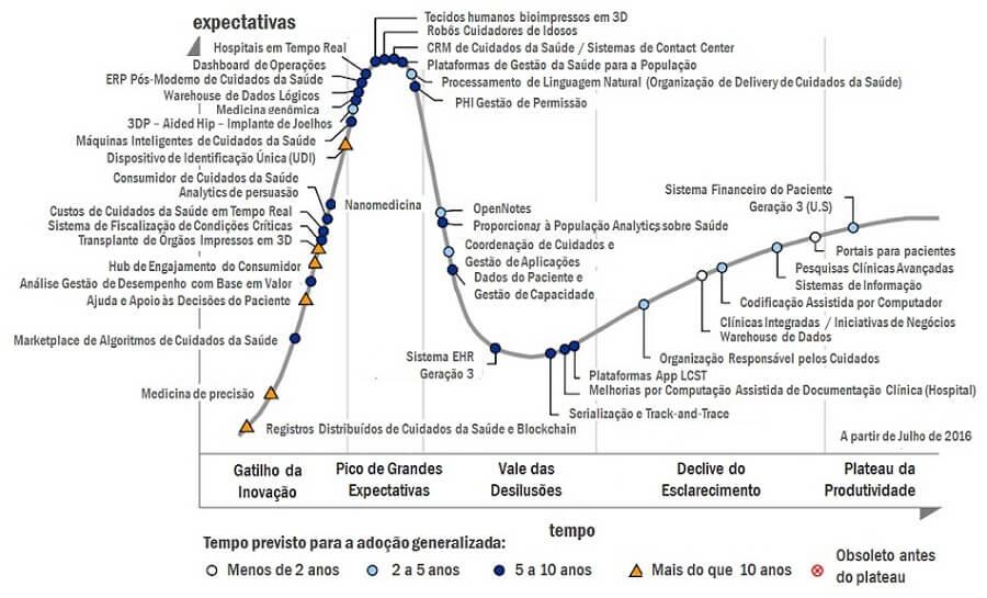 O ciclo tecnológico dos cuidados da saúde nos próximos 10 anos