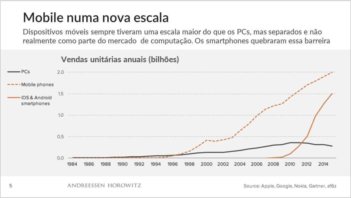 O fim da onda mobile