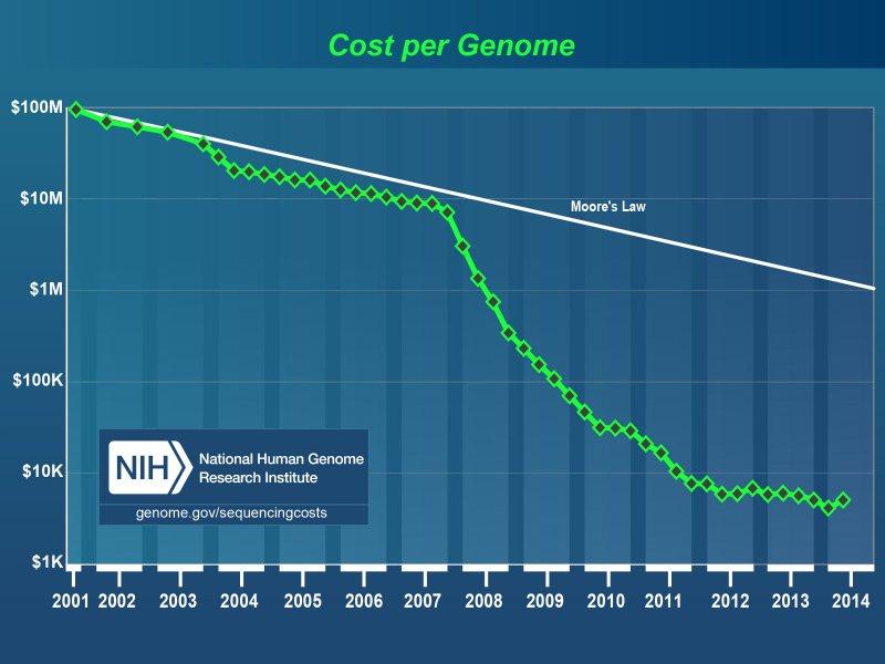 Custo por genoma