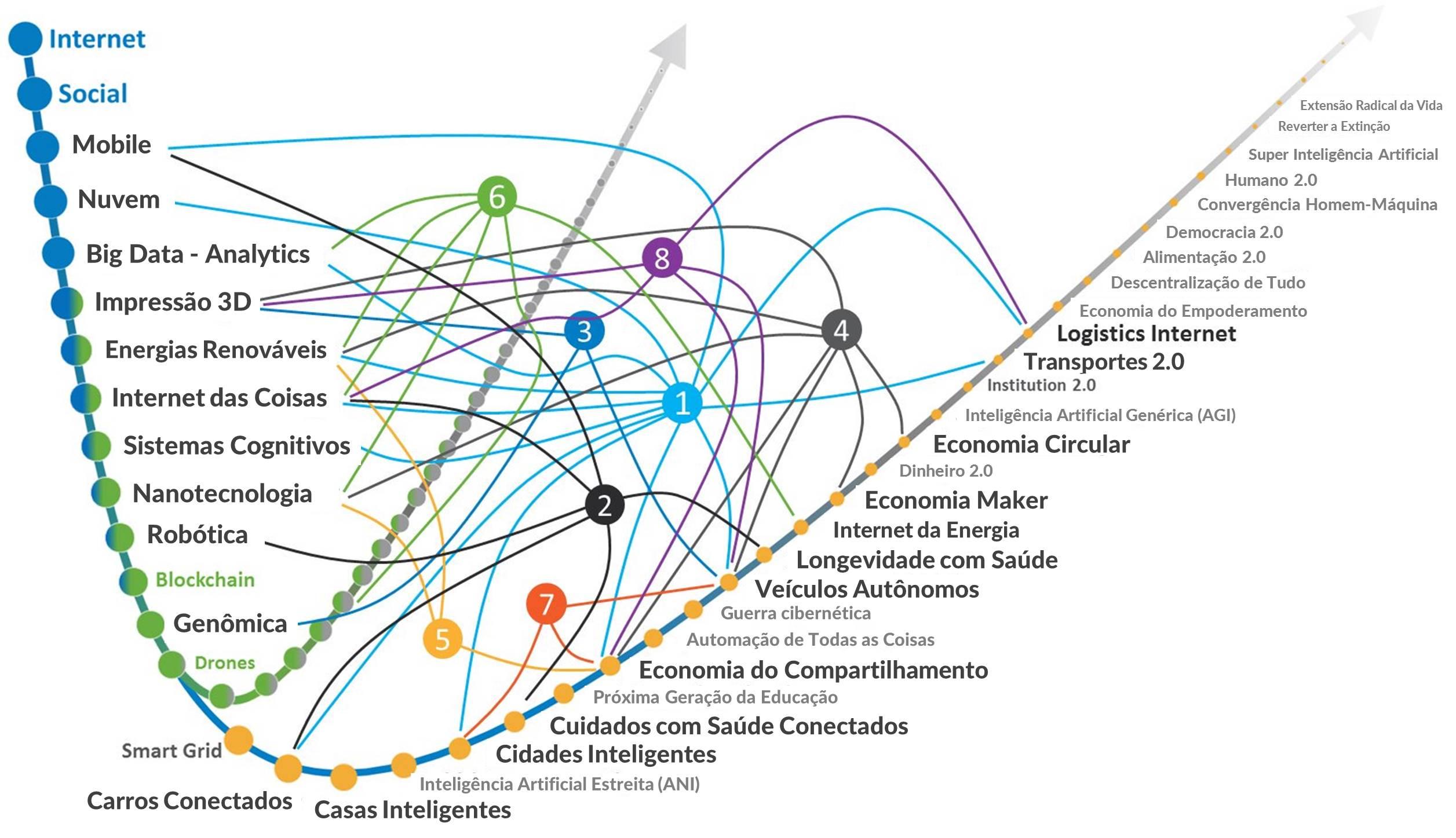 Como navegar no futuro exponencial?