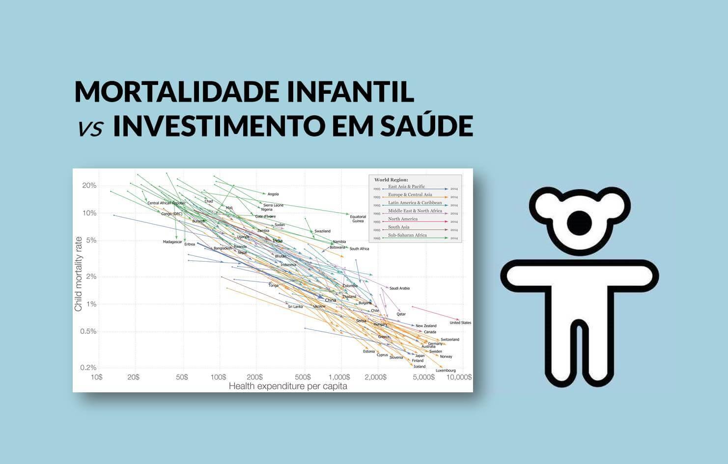 Veja como é fortíssima a relação entre gastos em saúde e queda da mortalidade infantil