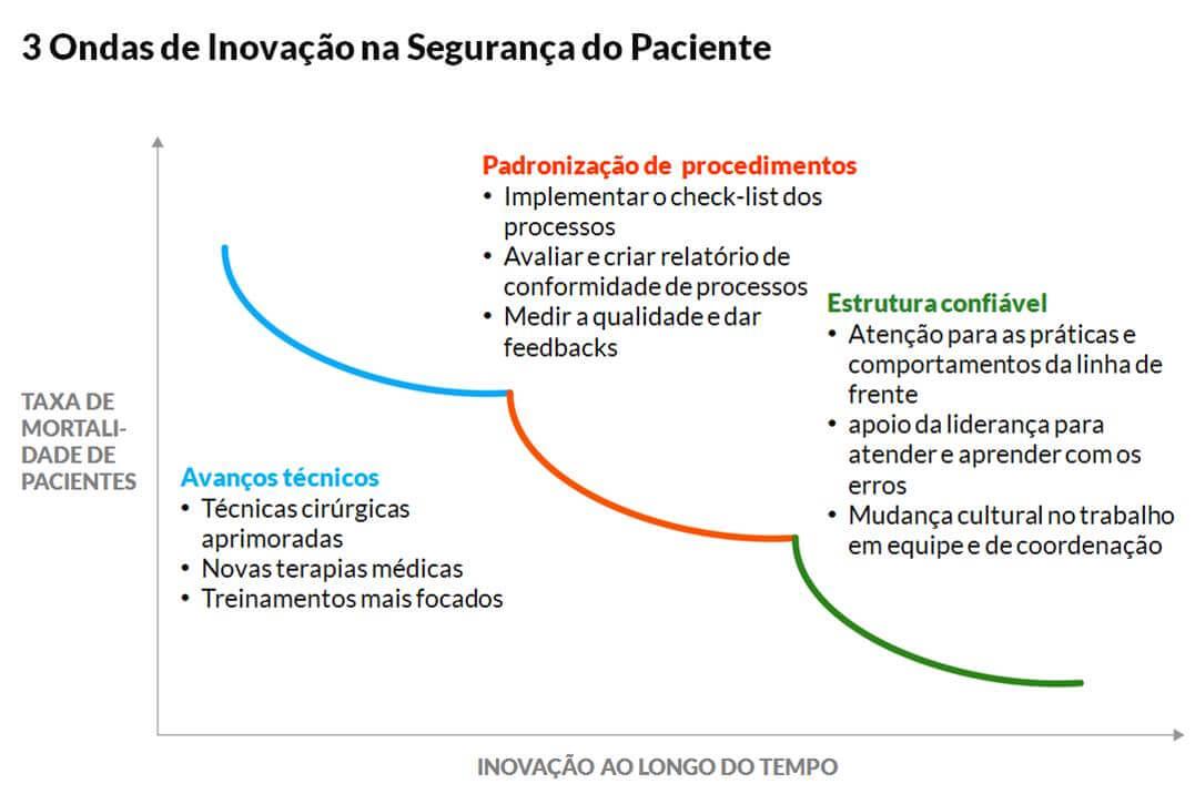 A terceira onda que amplia a segurança do paciente em cirurgias