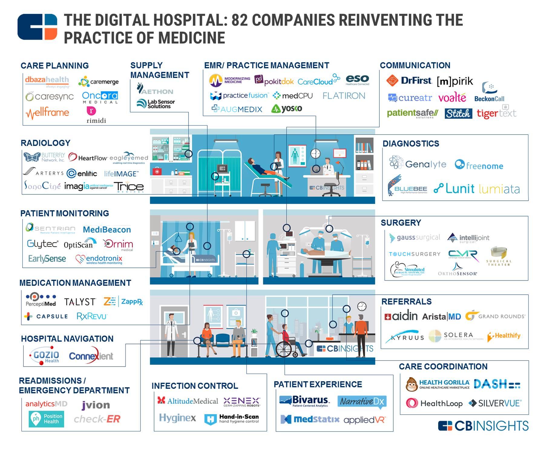 Hospital Digital: 82 empresas reinventando a medicina